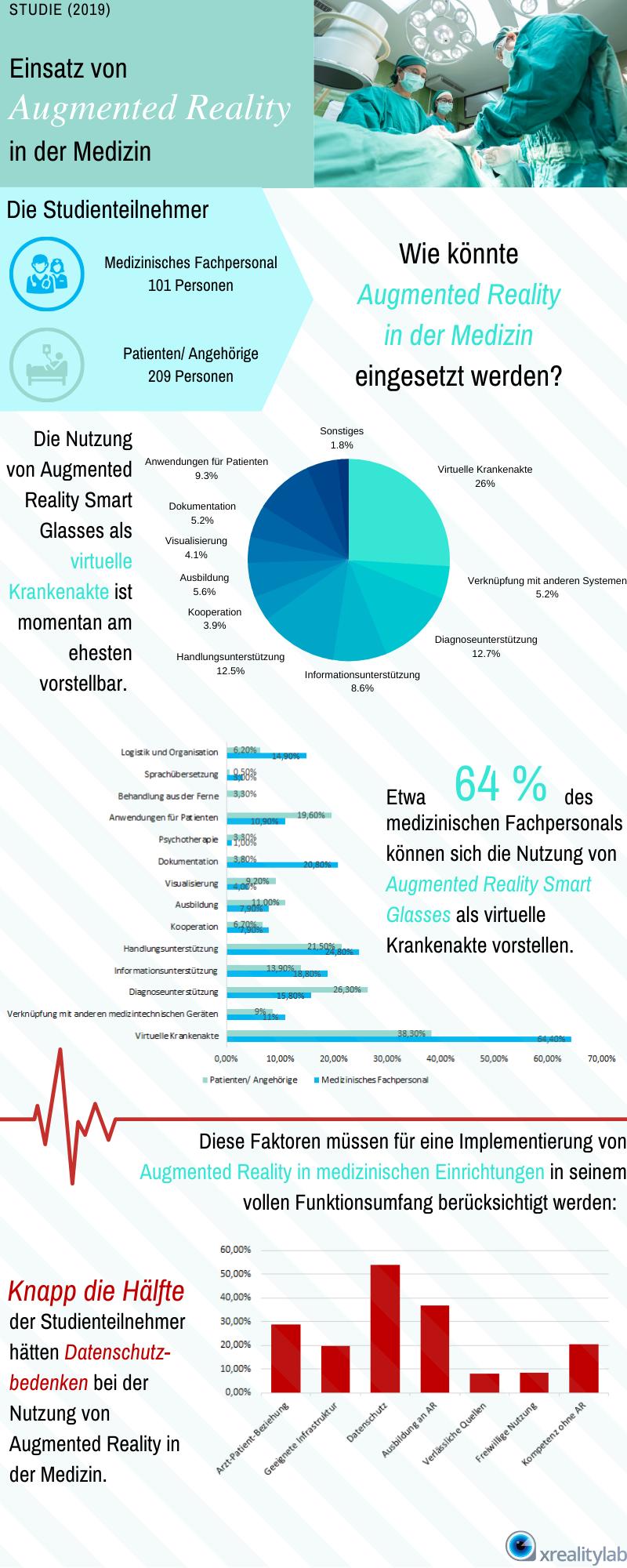 Augmented Reality in der Medizin: Studienergebnisse 2019